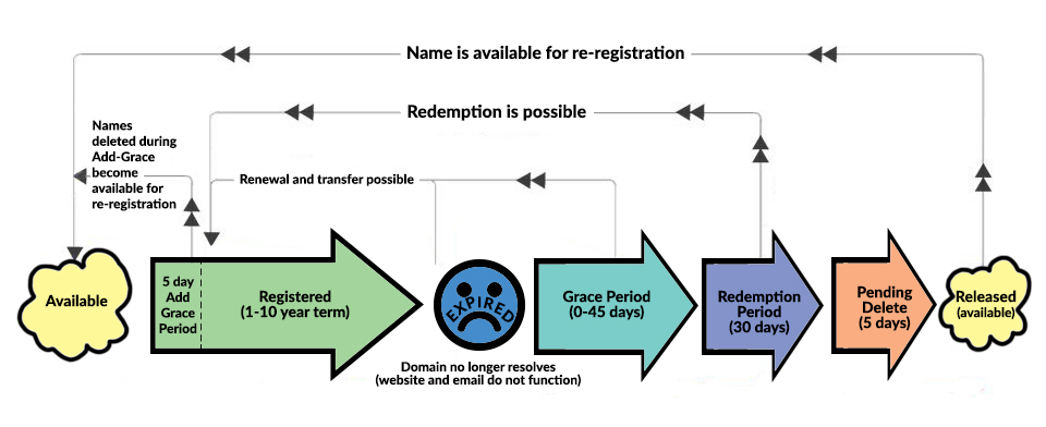 redemption domain life cycle