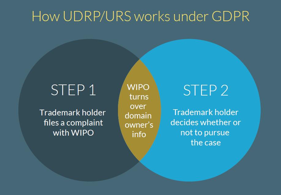 new GDPR landscape UDRP/URS