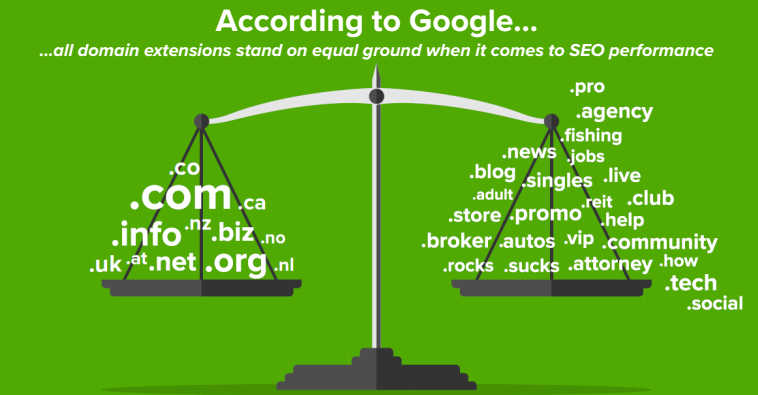 According to Google all domain extensions are equal when it comes to SEO
