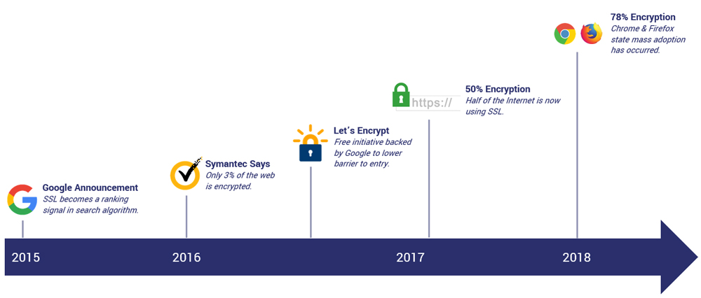 the timeline of ssl certificates 2015-2018