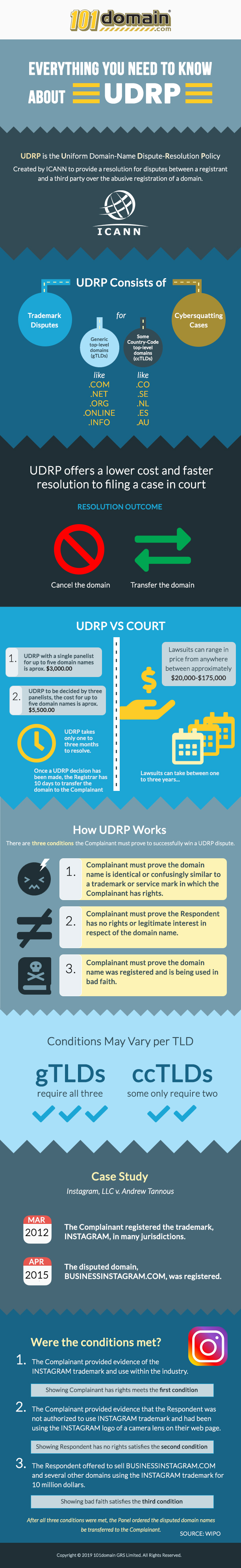 UDRP Infographic