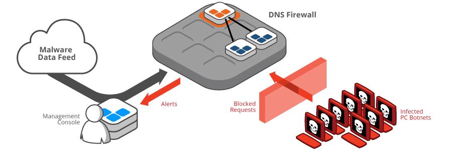 How DNS Firewalls work