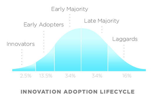 innovation adoption lifecycle