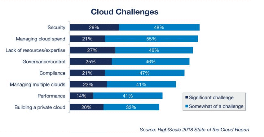 Cloud Hosting Challenges