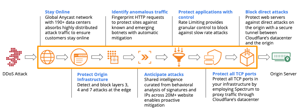 Cloudflare DDos attack layered security approach