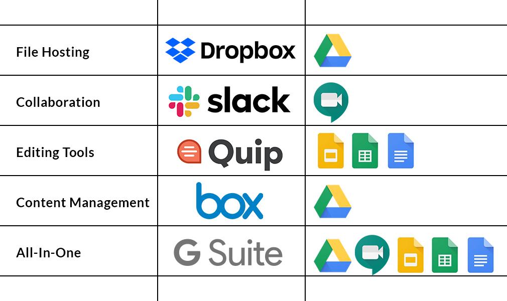 Google Drive comparison chart
