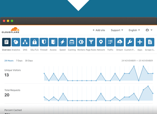 Secure Web Accelerator Cloudflare Dashboard