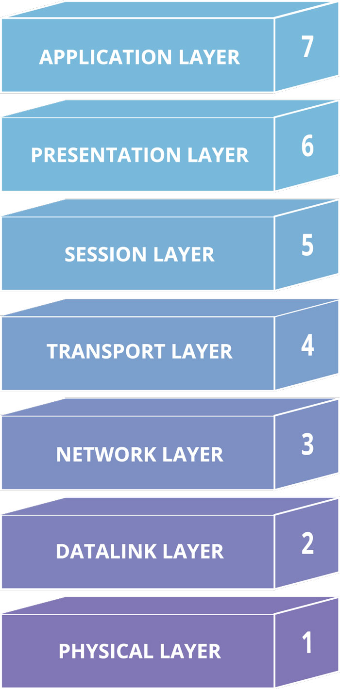 Cloudflare 7 layers