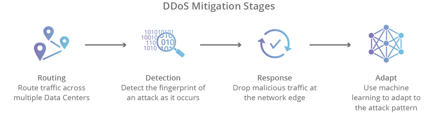 DDoS attack mitigation stages