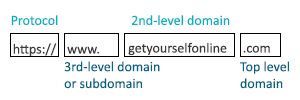 three main parts of a domain