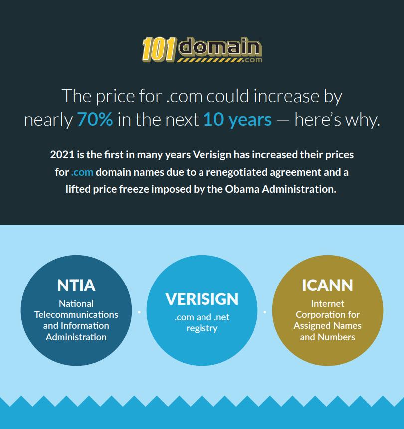 .com price increase infographic