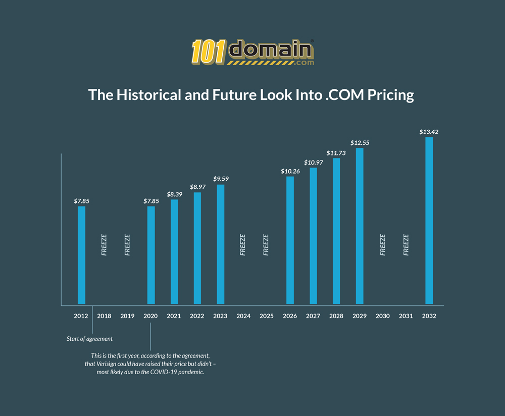 The historical and future look into .com prices
