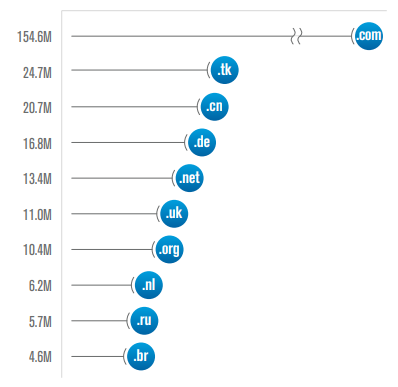 Ten largest TLDs by the number