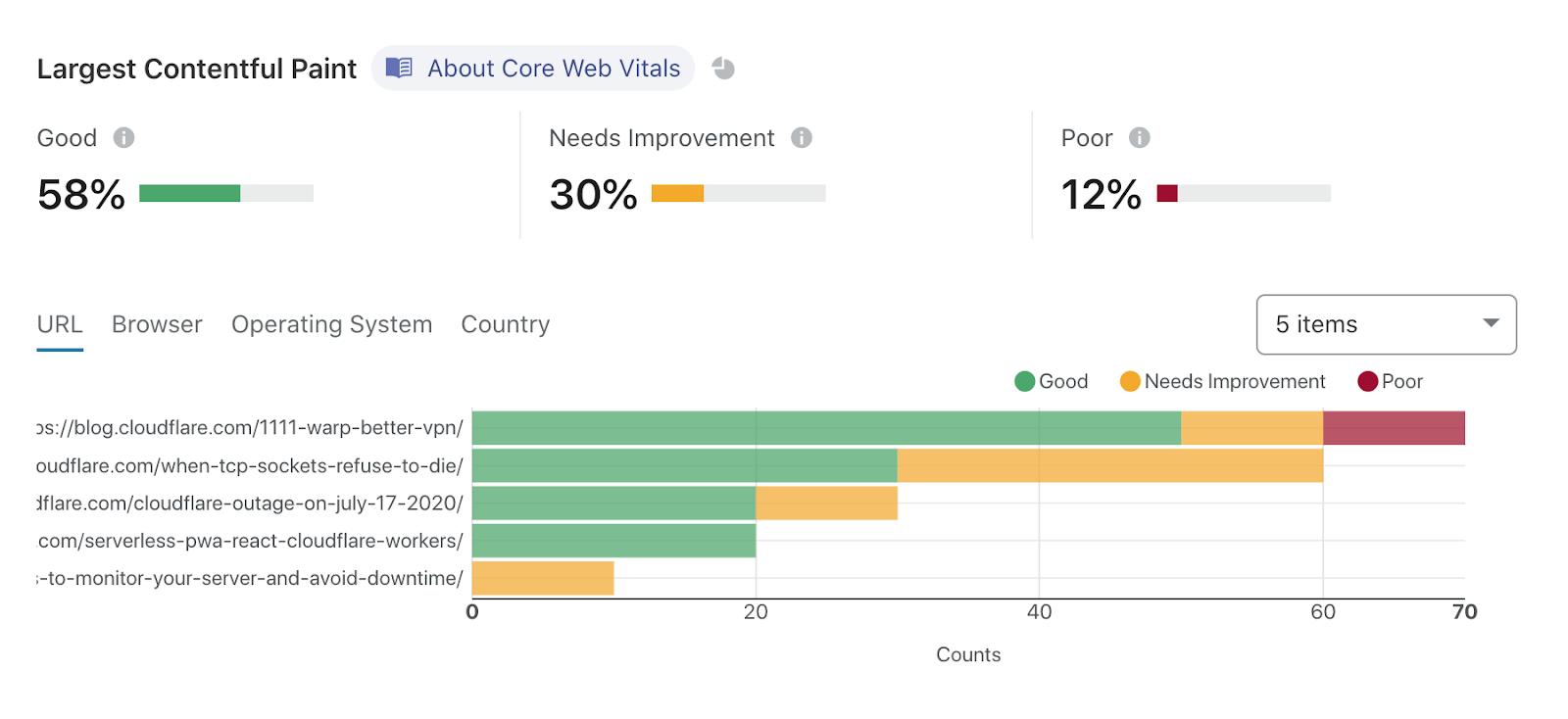 Cloudflare Core Web Vitals speed