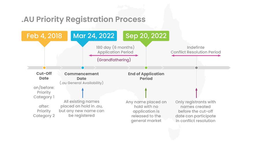 .au priority registration process